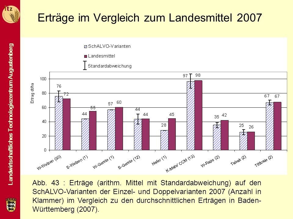Landwirtschaftliches Technologiezentrum Augustenberg Erträge im Vergleich zum Landesmittel 2007 Abb. 43 : Erträge (arithm. Mittel mit Standardabweichu