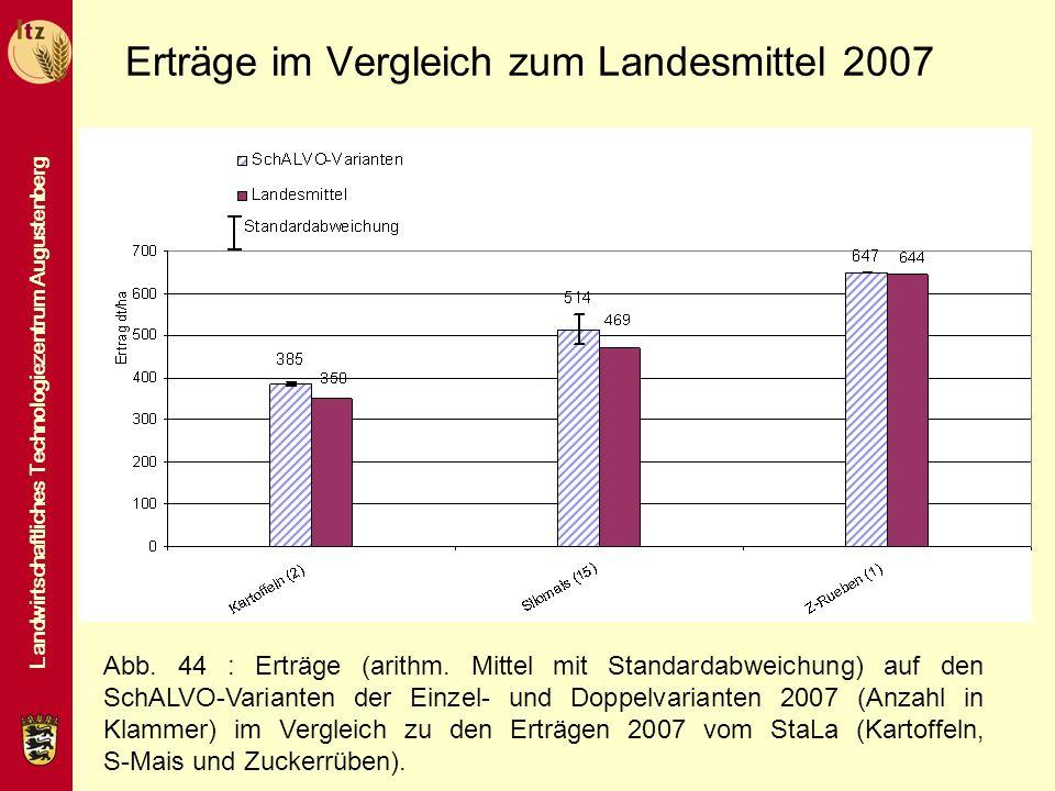 Landwirtschaftliches Technologiezentrum Augustenberg Erträge im Vergleich zum Landesmittel 2007 Abb. 44 : Erträge (arithm. Mittel mit Standardabweichu