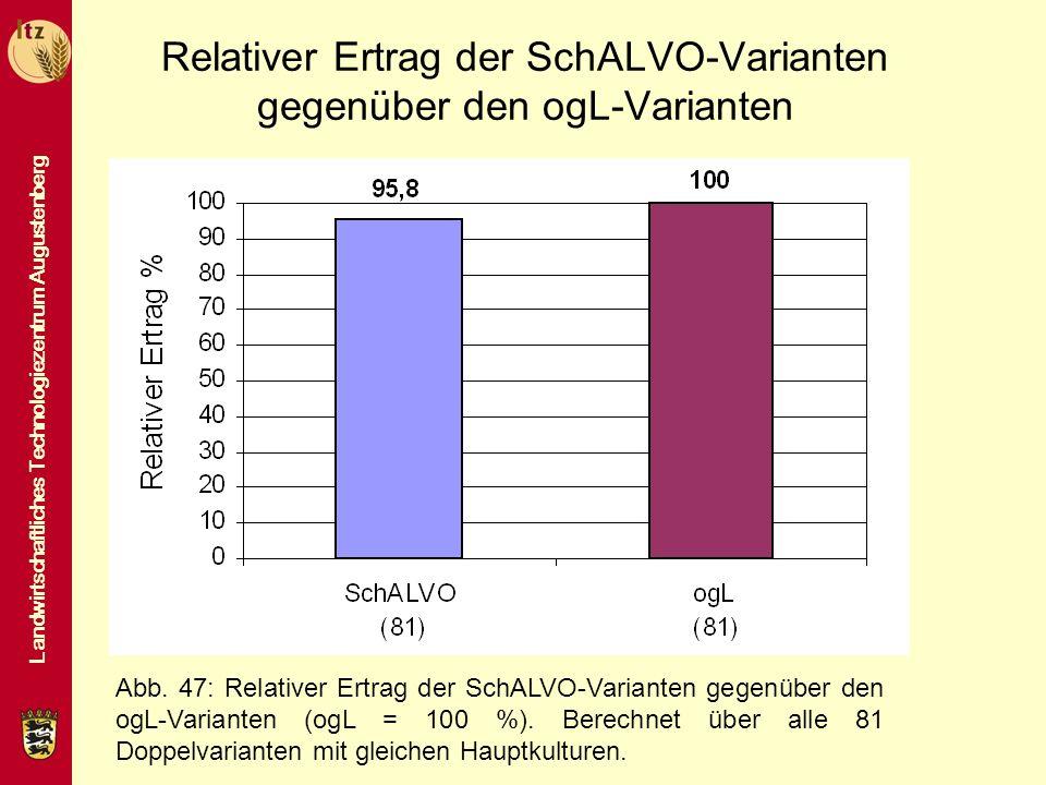 Landwirtschaftliches Technologiezentrum Augustenberg Relativer Ertrag der SchALVO-Varianten gegenüber den ogL-Varianten Abb. 47: Relativer Ertrag der