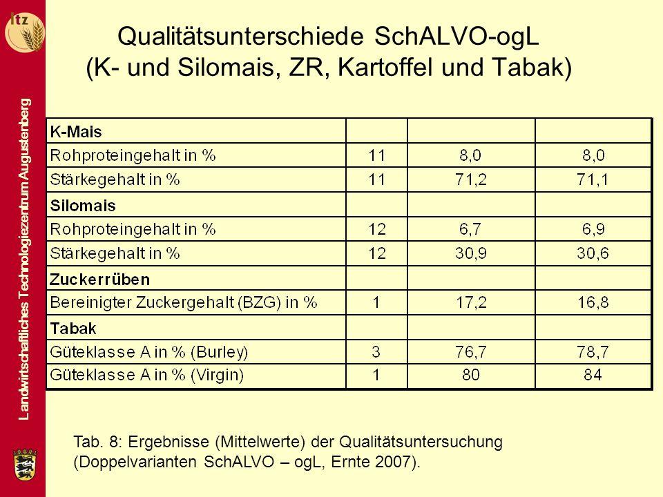 Landwirtschaftliches Technologiezentrum Augustenberg Qualitätsunterschiede SchALVO-ogL (K- und Silomais, ZR, Kartoffel und Tabak) Tab. 8: Ergebnisse (