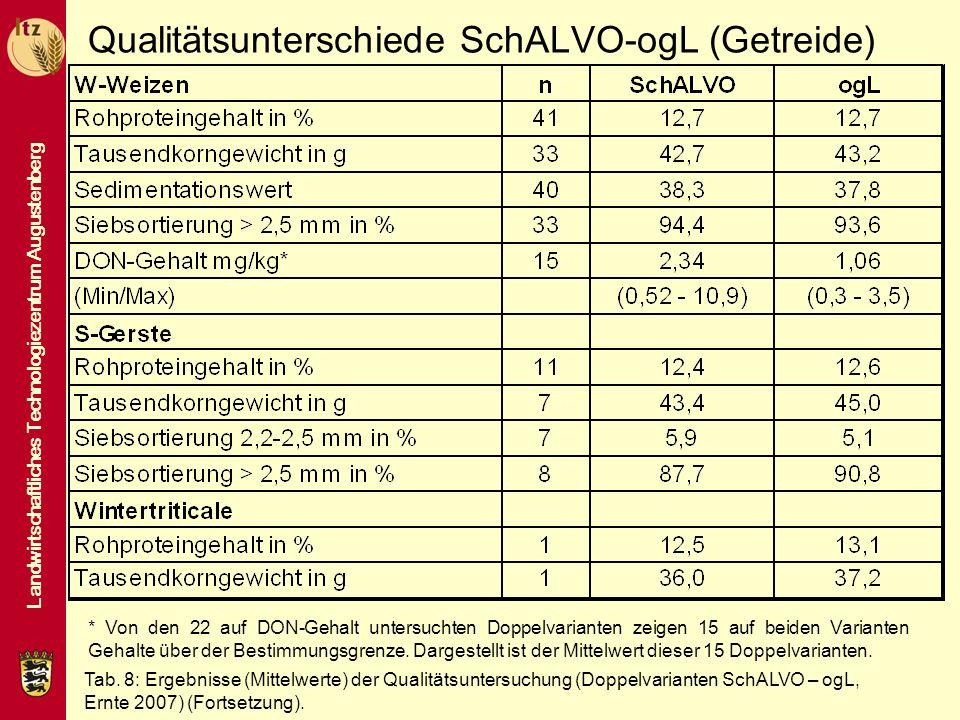 Landwirtschaftliches Technologiezentrum Augustenberg Qualitätsunterschiede SchALVO-ogL (Getreide) * Von den 22 auf DON-Gehalt untersuchten Doppelvaria