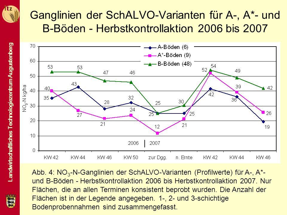 Landwirtschaftliches Technologiezentrum Augustenberg Ganglinien der SchALVO-Varianten für A-, A*- und B-Böden - Herbstkontrollaktion 2006 bis 2007 Abb