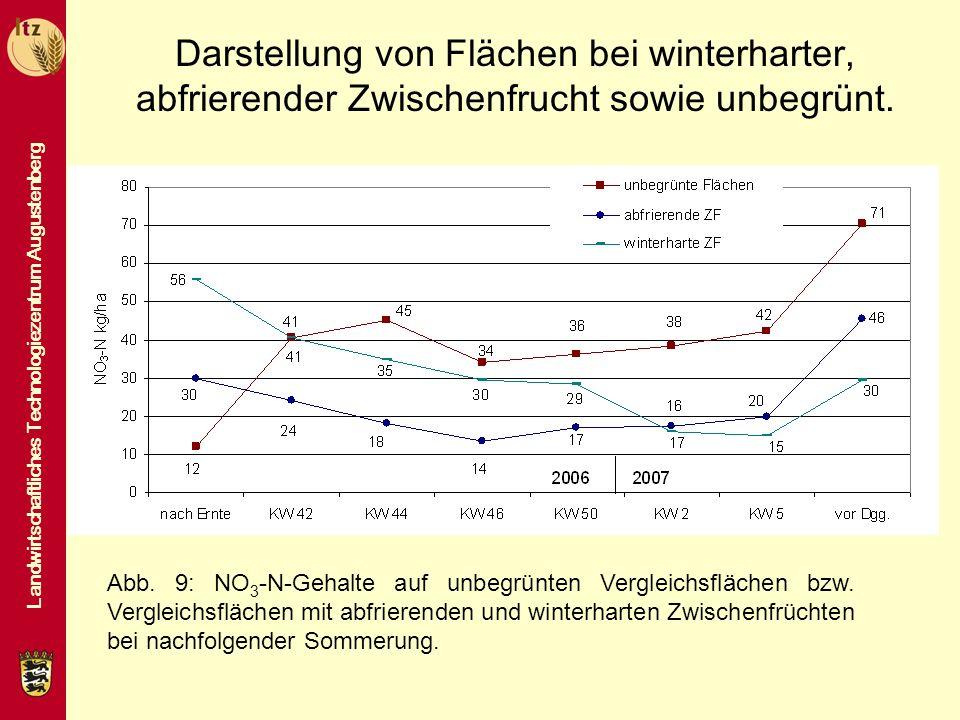 Landwirtschaftliches Technologiezentrum Augustenberg Darstellung von Flächen bei winterharter, abfrierender Zwischenfrucht sowie unbegrünt. Abb. 9: NO