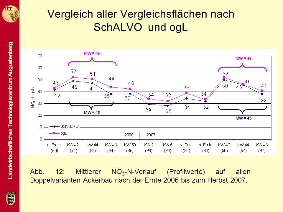 Landwirtschaftliches Technologiezentrum Augustenberg Vergleich aller Vergleichsflächen nach SchALVO und ogL Abb. 12: Mittlerer NO 3 -N-Verlauf (Profil