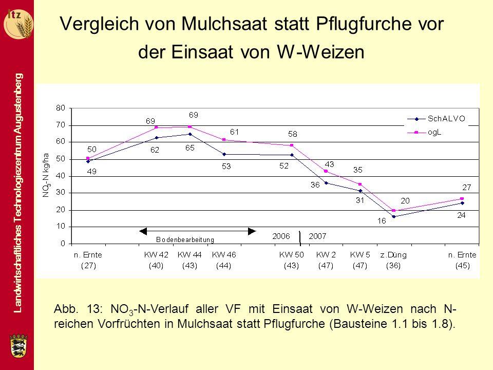 Landwirtschaftliches Technologiezentrum Augustenberg Vergleich von Mulchsaat statt Pflugfurche vor der Einsaat von W-Weizen Abb. 13: NO 3 -N-Verlauf a