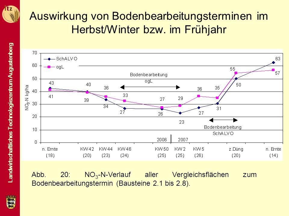 Landwirtschaftliches Technologiezentrum Augustenberg Auswirkung von Bodenbearbeitungsterminen im Herbst/Winter bzw. im Frühjahr Abb. 20: NO 3 -N-Verla