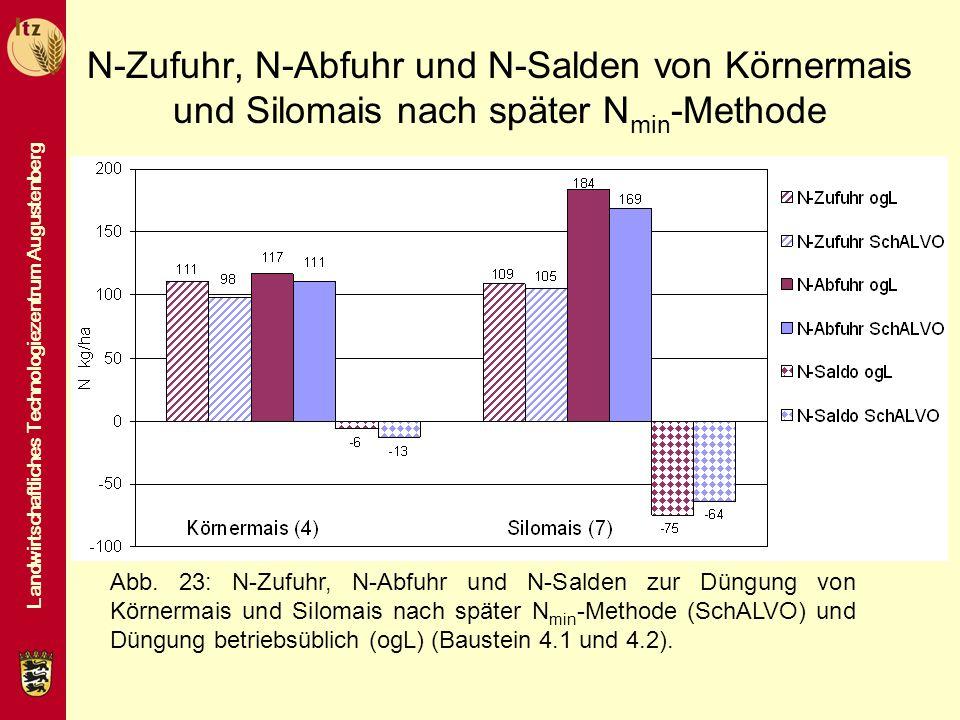 Landwirtschaftliches Technologiezentrum Augustenberg N-Zufuhr, N-Abfuhr und N-Salden von Körnermais und Silomais nach später N min -Methode Abb. 23: N