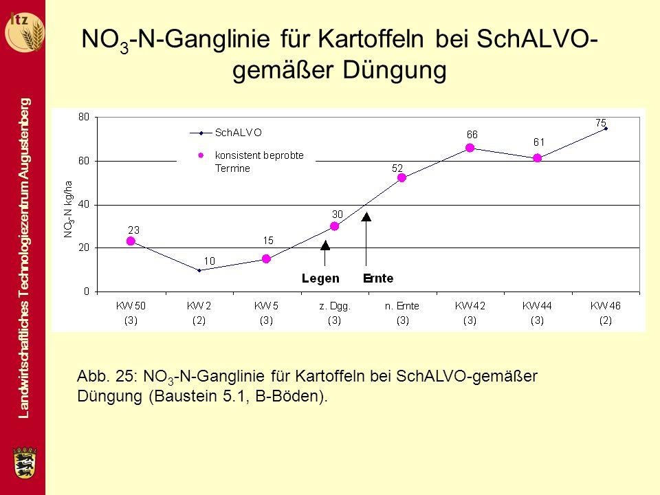 Landwirtschaftliches Technologiezentrum Augustenberg NO 3 -N-Ganglinie für Kartoffeln bei SchALVO- gemäßer Düngung Abb. 25: NO 3 -N-Ganglinie für Kart