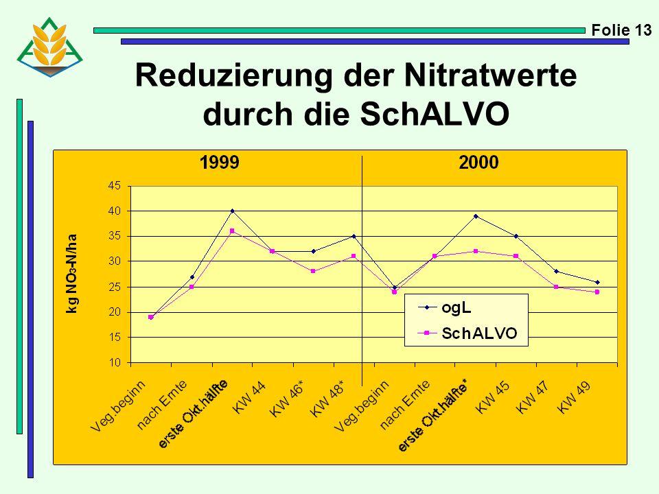 Reduzierung der Nitratwerte durch die SchALVO Folie 13