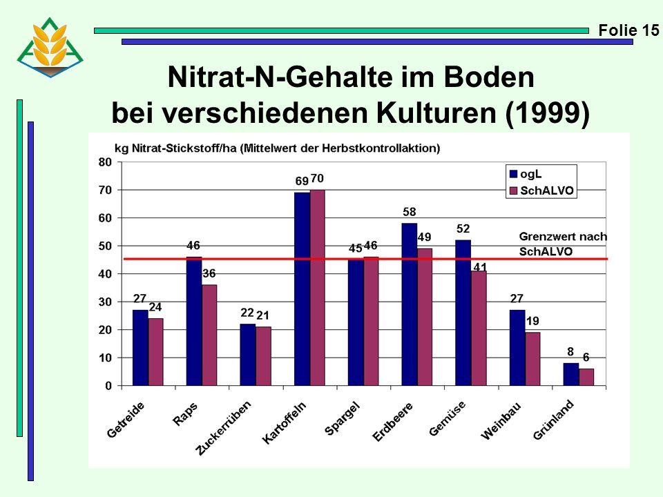 Nitrat-N-Gehalte im Boden bei verschiedenen Kulturen (1999) Folie 15