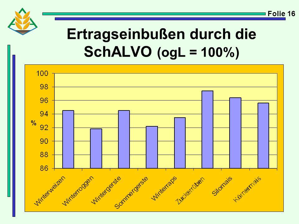 Ertragseinbußen durch die SchALVO (ogL = 100%) % Folie 16