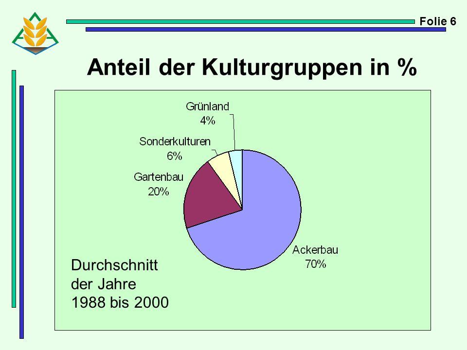 Anteil der Kulturgruppen in % Folie 6 Durchschnitt der Jahre 1988 bis 2000