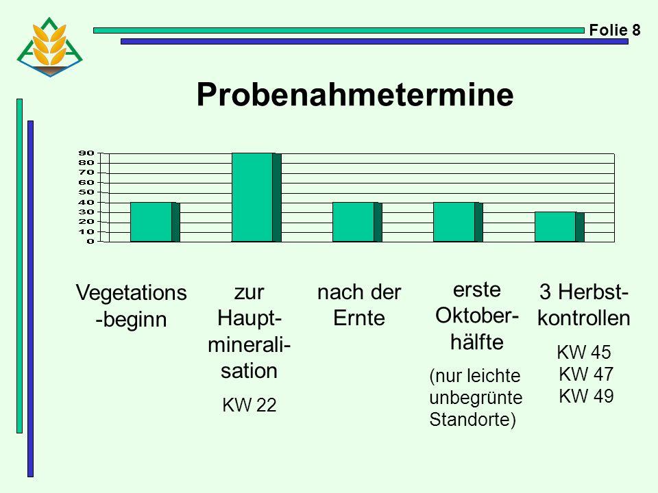 Probenahmetermine Vegetations -beginn zur Haupt- minerali- sation KW 22 nach der Ernte erste Oktober- hälfte (nur leichte unbegrünte Standorte) 3 Herb