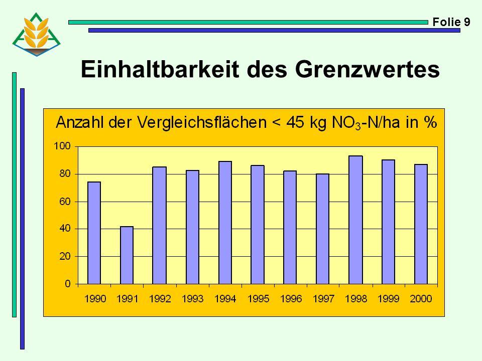 Entwicklung der Nitrat-N-Gehalte seit Einführung der SchALVO Mittelwerte der Herbstkontrolle Folie 10