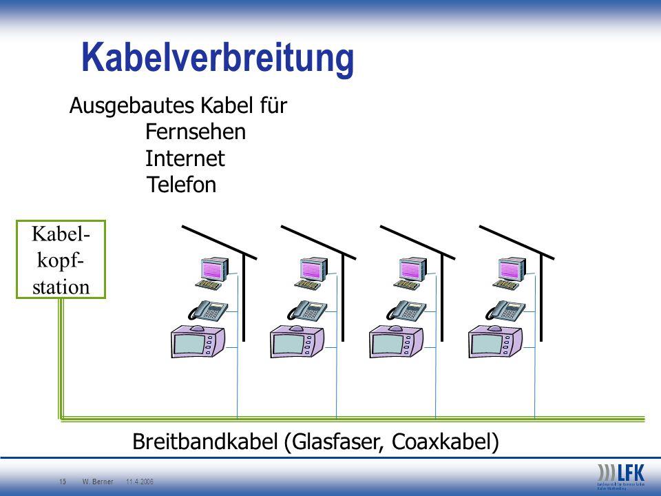 W. Berner 11.4.2006 15 Kabelverbreitung Kabel- kopf- station Ausgebautes Kabel für Fernsehen Internet Telefon Breitbandkabel (Glasfaser, Coaxkabel)