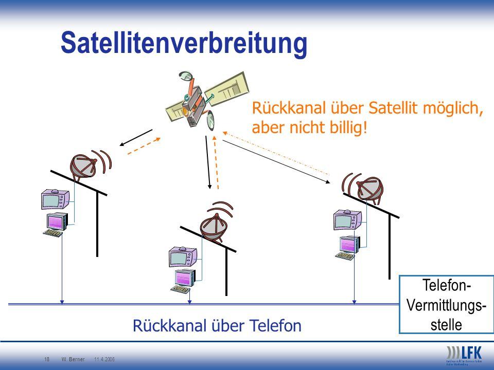 W. Berner 11.4.2006 18 Satellitenverbreitung Rückkanal über Satellit möglich, aber nicht billig! Telefon- Vermittlungs- stelle Rückkanal über Telefon