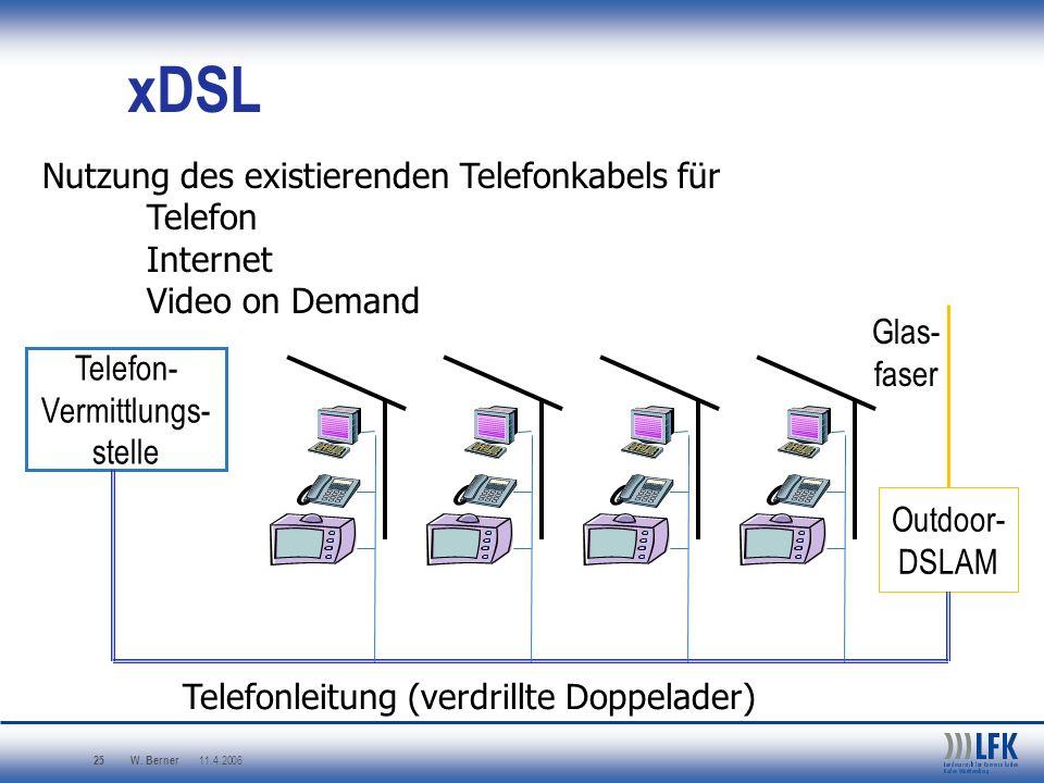 W. Berner 11.4.2006 25 xDSL Telefon- Vermittlungs- stelle Nutzung des existierenden Telefonkabels für Telefon Internet Video on Demand Telefonleitung