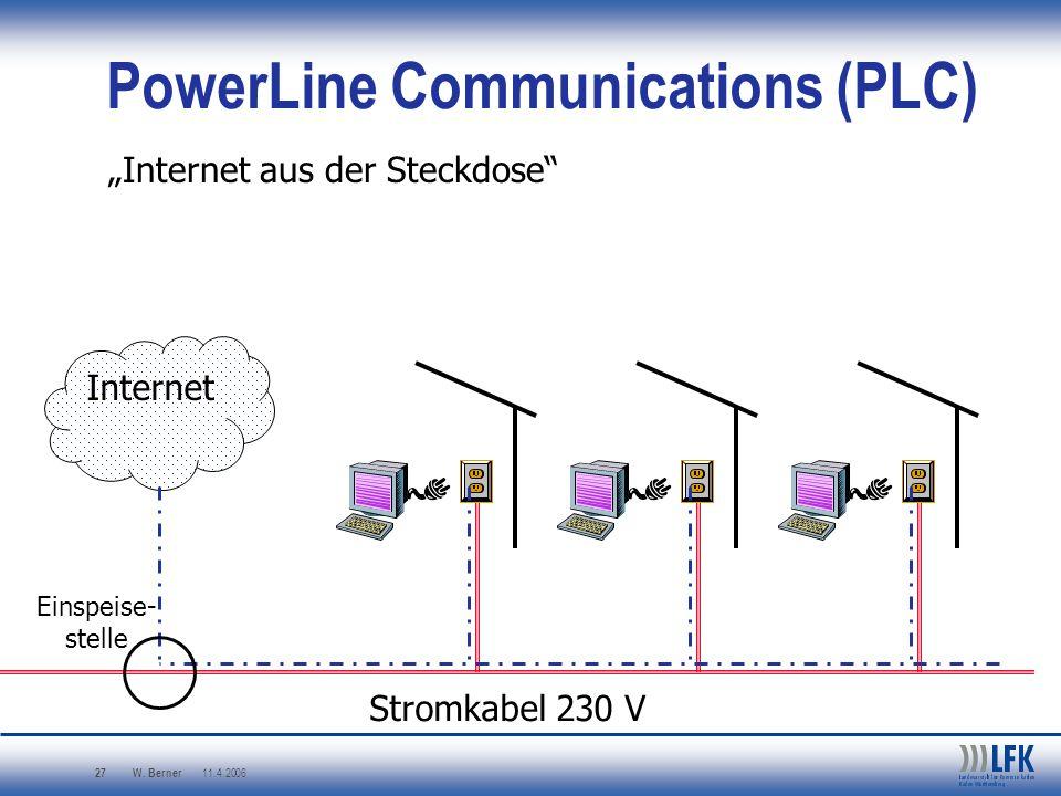 W. Berner 11.4.2006 27 PowerLine Communications (PLC) Internet aus der Steckdose Stromkabel 230 V Internet Einspeise- stelle
