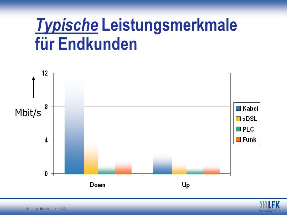 W. Berner 11.4.2006 29 Typische Leistungsmerkmale für Endkunden Mbit/s