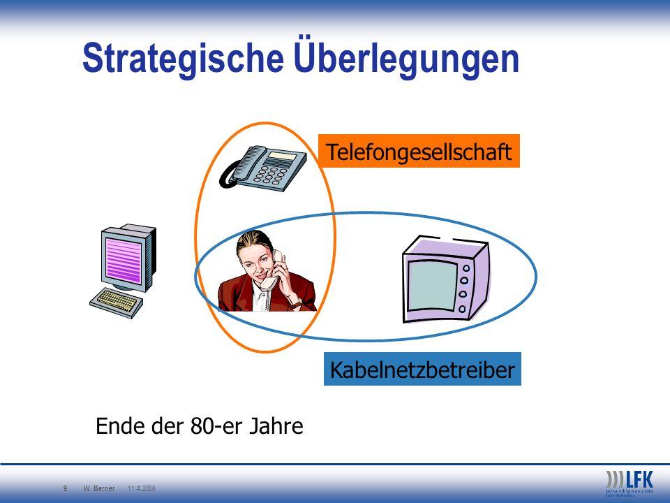 W. Berner 11.4.2006 9 Strategische Überlegungen Telefongesellschaft Kabelnetzbetreiber Ende der 80-er Jahre