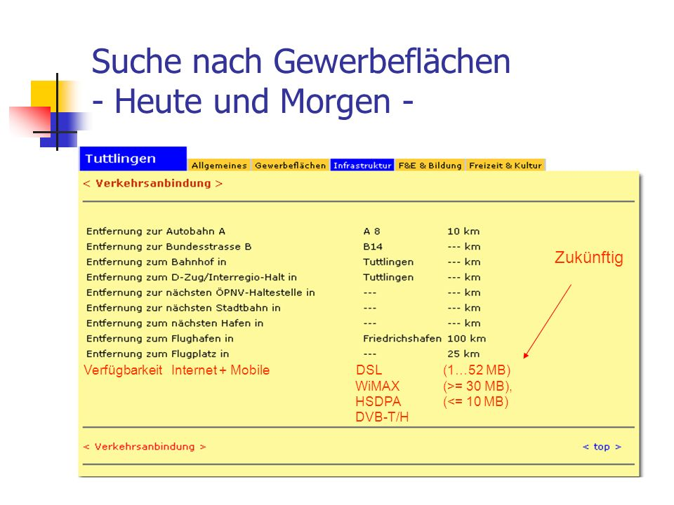 Suche nach Gewerbeflächen - Heute und Morgen - Verfügbarkeit Internet + Mobile DSL (1…52 MB) WiMAX (>= 30 MB), HSDPA (<= 10 MB) DVB-T/H Zukünftig