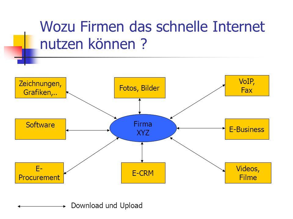 Wozu Firmen das schnelle Internet nutzen können ? Firma XYZ Software Zeichnungen, Grafiken,.. VoIP, Fax Videos, Filme Fotos, Bilder E- Procurement E-B