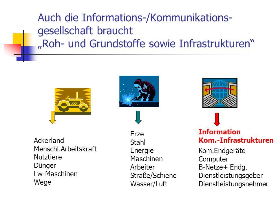 Auch die Informations-/Kommunikations- gesellschaft braucht Roh- und Grundstoffe sowie Infrastrukturen Ackerland Menschl.Arbeitskraft Nutztiere Dünger