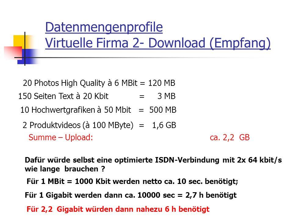 Datenmengenprofile Virtuelle Firma 2- Download (Empfang) 20 Photos High Quality à 6 MBit = 120 MB 150 Seiten Text à 20 Kbit = 3 MB 10 Hochwertgrafiken