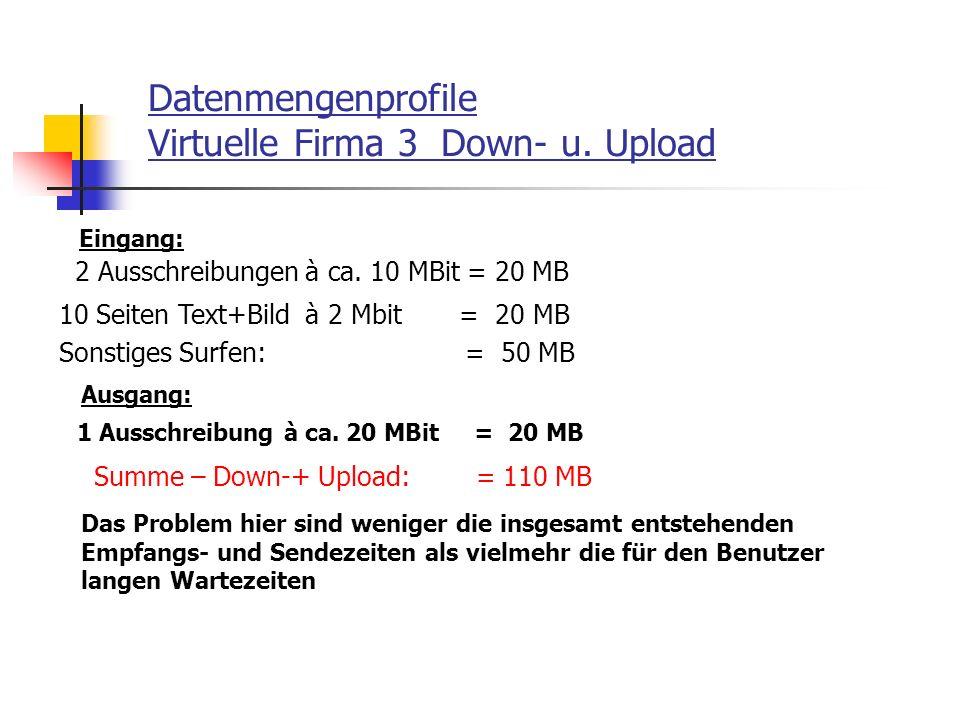 Datenmengenprofile Virtuelle Firma 3 Down- u. Upload 2 Ausschreibungen à ca. 10 MBit = 20 MB 10 Seiten Text+Bild à 2 Mbit = 20 MB Sonstiges Surfen: =