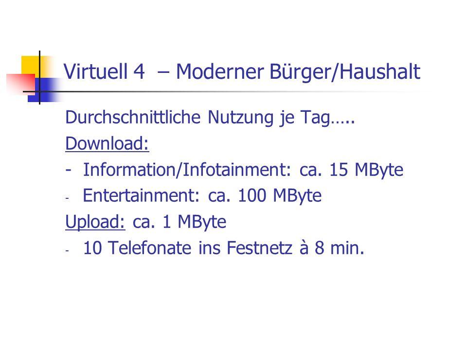 Virtuell 4 – Moderner Bürger/Haushalt Durchschnittliche Nutzung je Tag….. Download: - Information/Infotainment: ca. 15 MByte - Entertainment: ca. 100