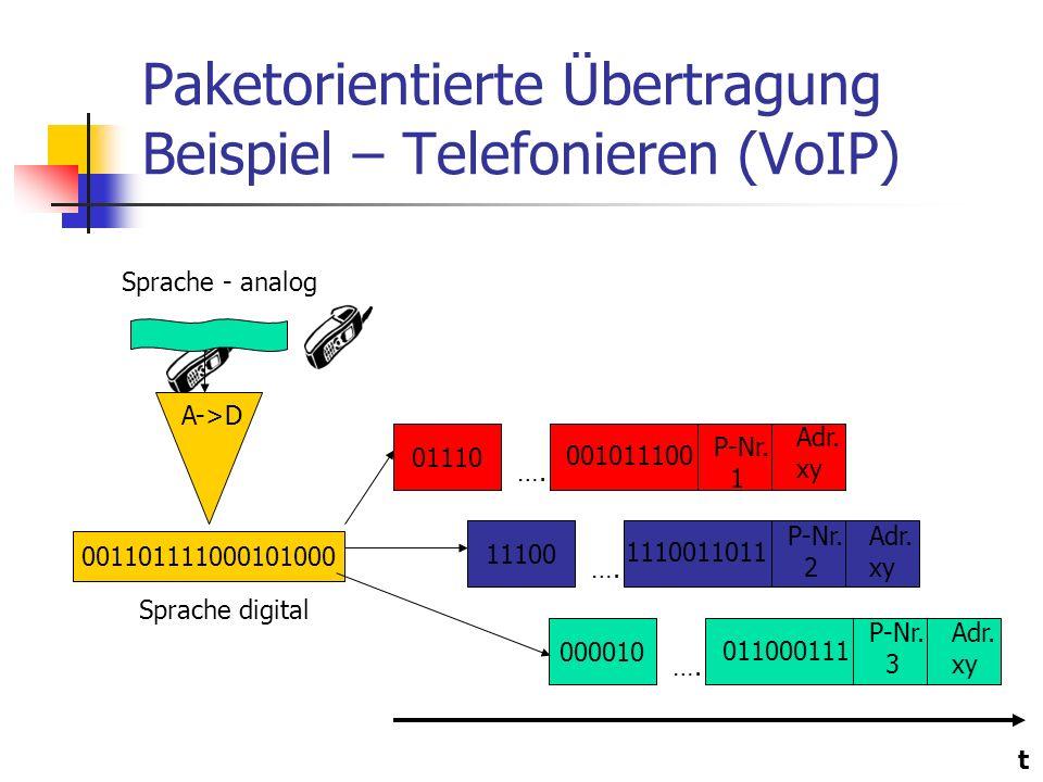 Paketorientierte Übertragung Beispiel – Telefonieren (VoIP) Adr. xy P-Nr. 1 01110 …. Adr. xy P-Nr. 2 11100 …. Adr. xy P-Nr. 3 000010 …. Sprache - anal