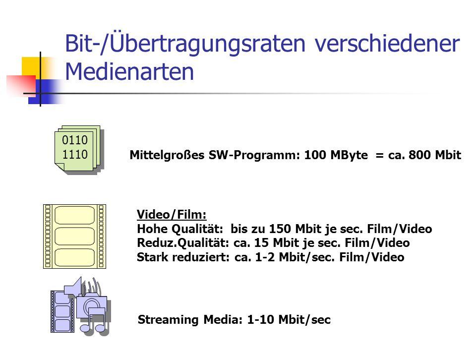 Bit-/Übertragungsraten verschiedener Medienarten Mittelgroßes SW-Programm: 100 MByte = ca. 800 Mbit Streaming Media: 1-10 Mbit/sec Video/Film: Hohe Qu
