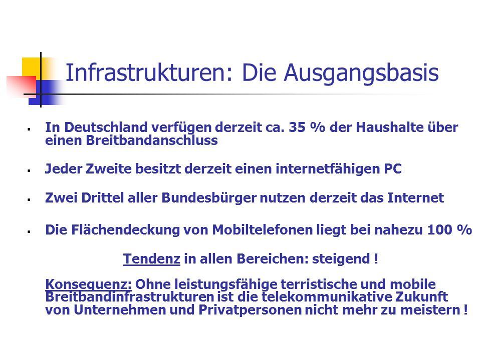 Infrastrukturen: Die Ausgangsbasis In Deutschland verfügen derzeit ca. 35 % der Haushalte über einen Breitbandanschluss Jeder Zweite besitzt derzeit e