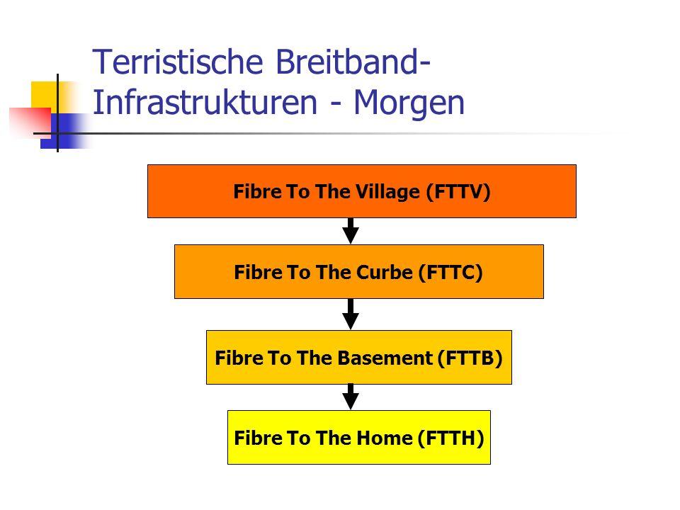 Terristische Breitband- Infrastrukturen - Morgen Fibre To The Village (FTTV) Fibre To The Curbe (FTTC) Fibre To The Basement (FTTB) Fibre To The Home