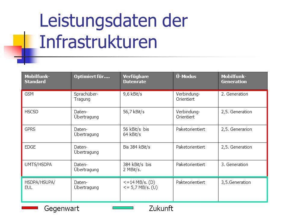 Leistungsdaten der Infrastrukturen Mobilfunk- Standard Optimiert für….Verfügbare Datenrate Ü-ModusMobilfunk- Generation GSMSprachüber- Tragung 9,6 kBi