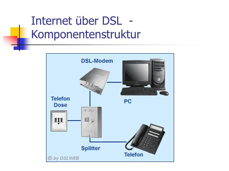 Internet über DSL - Komponentenstruktur