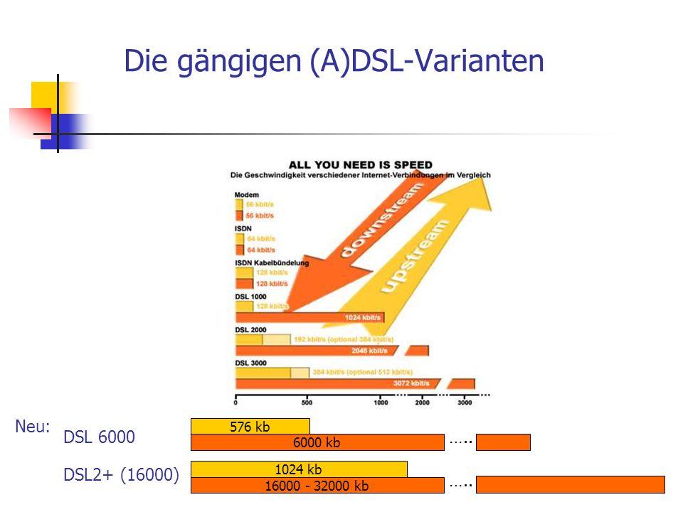 Die gängigen (A)DSL-Varianten Neu: 6000 kb ….. 576 kb 16000 - 32000 kb ….. 1024 kb DSL 6000 DSL2+ (16000)