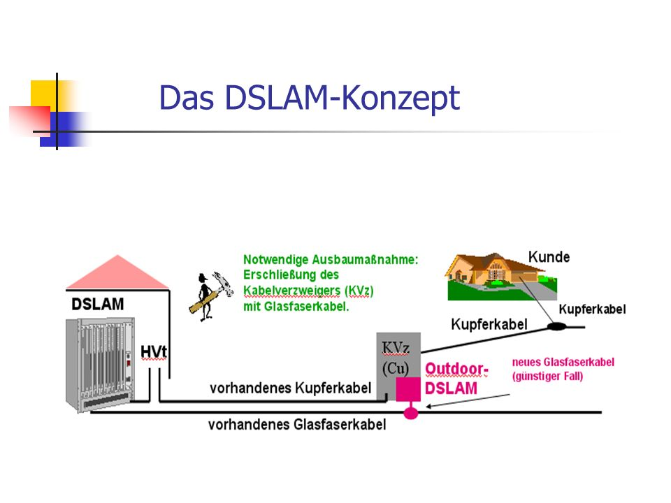 Das DSLAM-Konzept