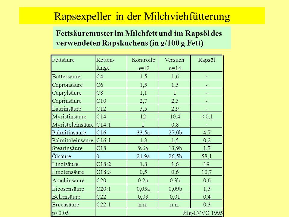 Rapsexpeller in der Milchviehfütterung Fettsäuremuster im Milchfett und im Rapsöl des verwendeten Rapskuchens (in g/100 g Fett)