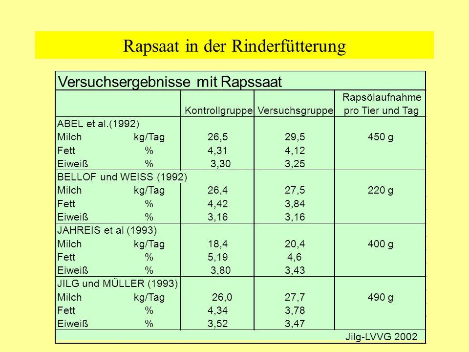 Rapsaat in der Rinderfütterung Versuchsergebnisse mit Rapssaat KontrollgruppeVersuchsgruppe Rapsölaufnahme pro Tier und Tag ABEL et al.(1992) Milchkg/