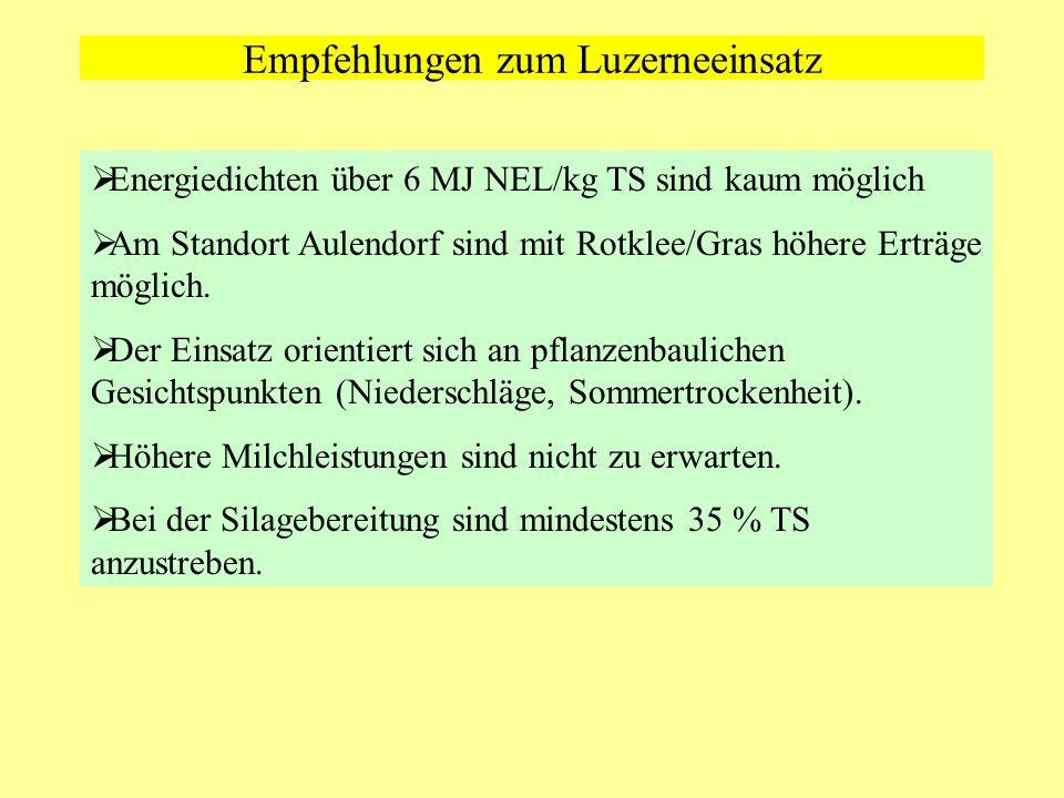 Empfehlungen zum Luzerneeinsatz Energiedichten über 6 MJ NEL/kg TS sind kaum möglich Am Standort Aulendorf sind mit Rotklee/Gras höhere Erträge möglic