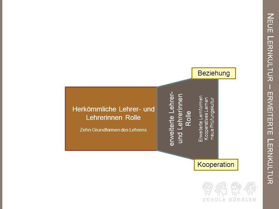 N EUE L ERNKULTUR – ERWEITERTE L ERNKULTUR Herkömmliche Lehrer- und Lehrerinnen Rolle Zehn Grundformen des Lehrens erweiterte Lehrer- und Lehrerinnen
