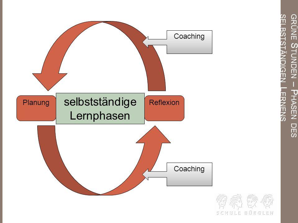 GRÜNE S TUNDEN – P HASEN DES SELBSTSTÄNDIGEN L ERNENS selbstständige Lernphasen Reflexion Coaching Planung
