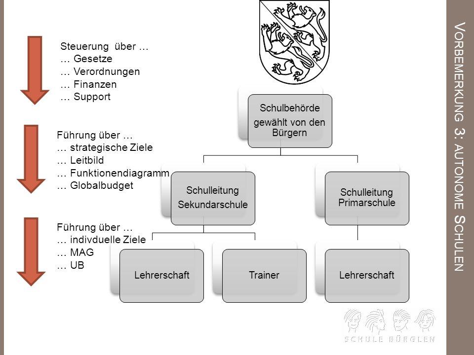 L ERNLANDSCHAFT b Lernlandschaft a Gruppen verlassen für Inputs im schulischen Bereich und Trainingseinheiten im Sportbereich die Lernlandschaft cd e Inputs und die Arbeit in der Lernlandschaft wechseln sich ab.