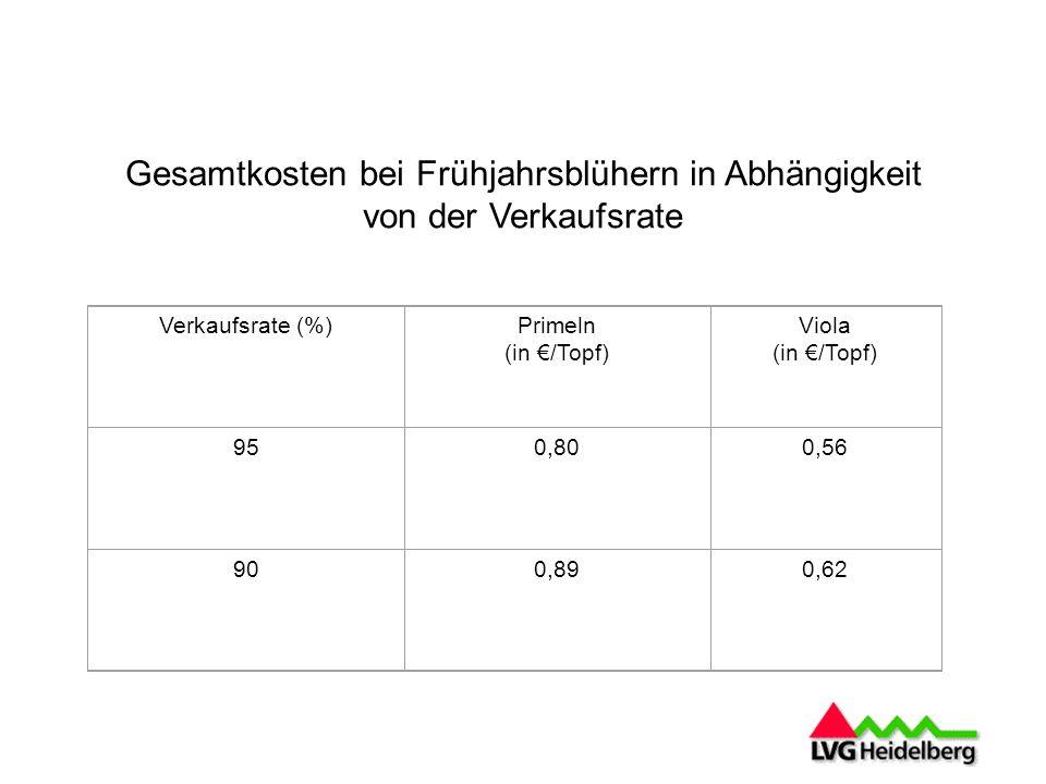 Gesamtkosten bei Frühjahrsblühern in Abhängigkeit von der Verkaufsrate Verkaufsrate (%)Primeln (in /Topf) Viola (in /Topf) 950,800,56 900,890,62