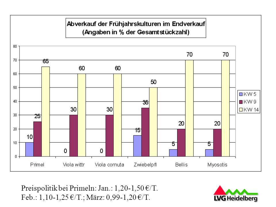 Preispolitik bei Primeln: Jan.: 1,20-1,50 /T. Feb.: 1,10-1,25 /T.; März: 0,99-1,20 /T.