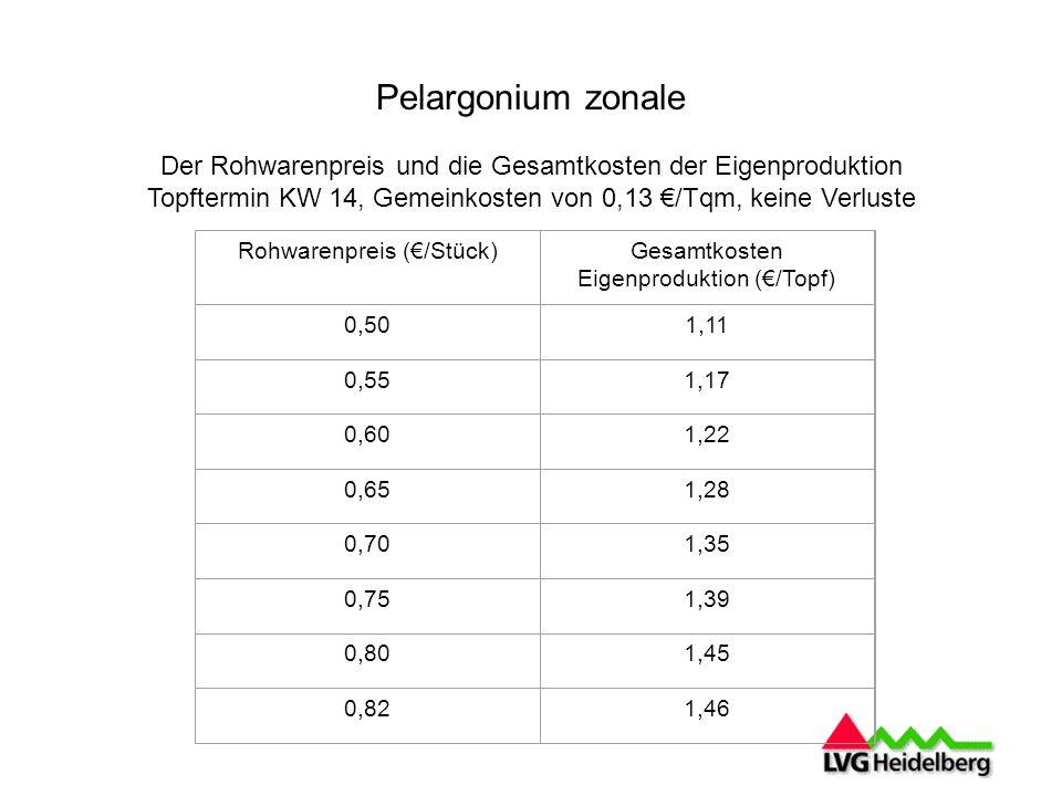 Pelargonium zonale Der Rohwarenpreis und die Gesamtkosten der Eigenproduktion Topftermin KW 14, Gemeinkosten von 0,13 /Tqm, keine Verluste Rohwarenpreis (/Stück)Gesamtkosten Eigenproduktion (/Topf) 0,501,11 0,551,17 0,601,22 0,651,28 0,701,35 0,751,39 0,801,45 0,821,46