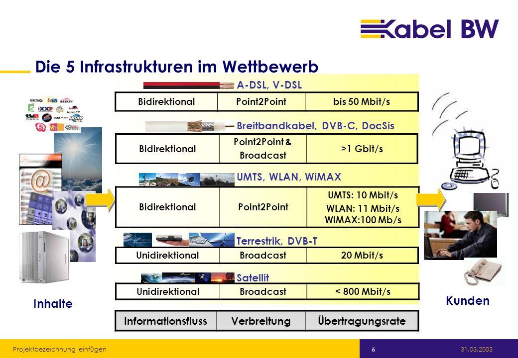 Kabel Baden-Württemberg GmbH 31.03.2003 Projektbezeichnung einfügen 6 Die 5 Infrastrukturen im Wettbewerb A-DSL, V-DSL Breitbandkabel, DVB-C, DocSis UMTS, WLAN, WiMAX Terrestrik, DVB-T Satellit Inhalte Kunden BidirektionalPoint2Pointbis 50 Mbit/s Bidirektional Point2Point & Broadcast >1 Gbit/s BidirektionalPoint2Point UMTS: 10 Mbit/s WLAN: 11 Mbit/s WiMAX:100 Mb/s UnidirektionalBroadcast20 Mbit/s UnidirektionalBroadcast< 800 Mbit/s InformationsflussVerbreitungÜbertragungsrate