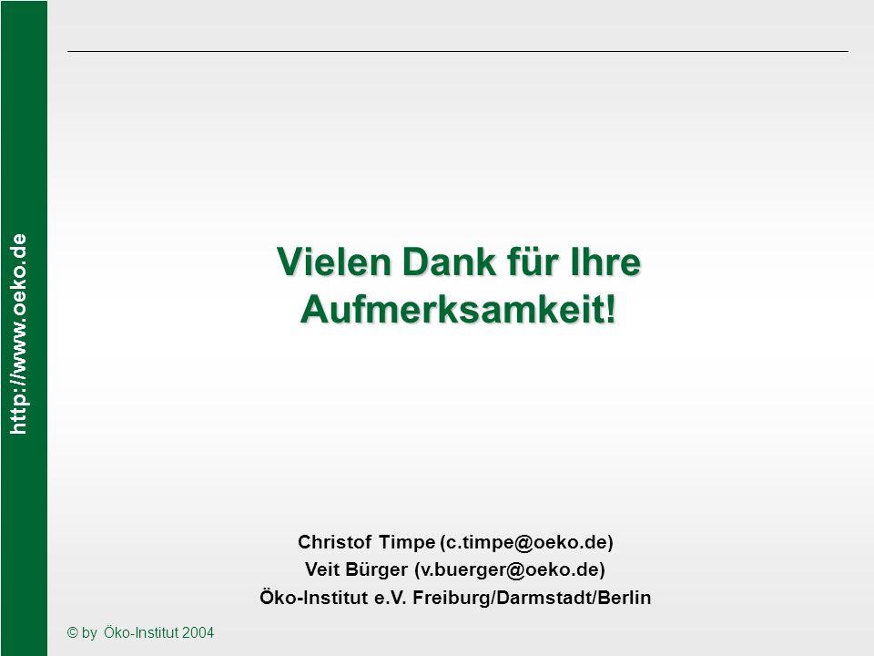 http://www.oeko.de © by Öko-Institut 2004 Vielen Dank für Ihre Aufmerksamkeit! Christof Timpe (c.timpe@oeko.de) Veit Bürger (v.buerger@oeko.de) Öko-In