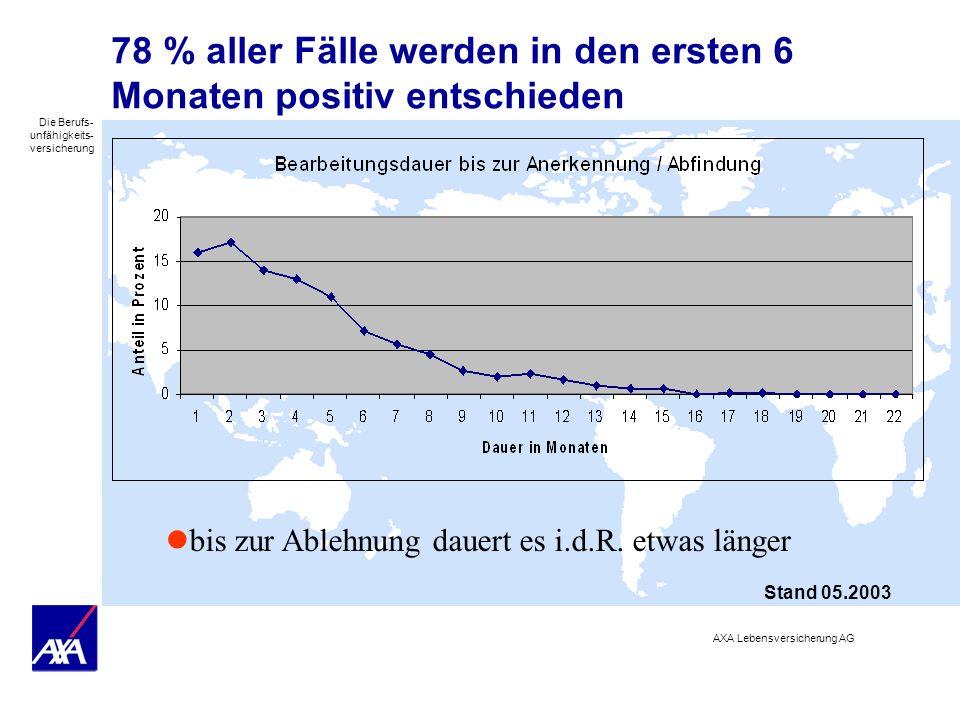 Die Berufs- unfähigkeits- versicherung AXA Lebensversicherung AG 78 % aller Fälle werden in den ersten 6 Monaten positiv entschieden bis zur Ablehnung